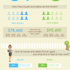 Thumbnail image for Current Home Buyer Statistics
