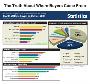 Home Buyers Chart 300x282 Sellers