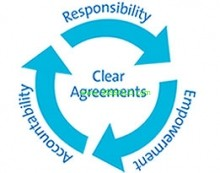 Accountability 2 Accountability in Business