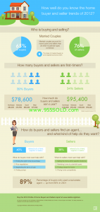 2012 HBS Infographic 142x300 Current Home Buyer Statistics