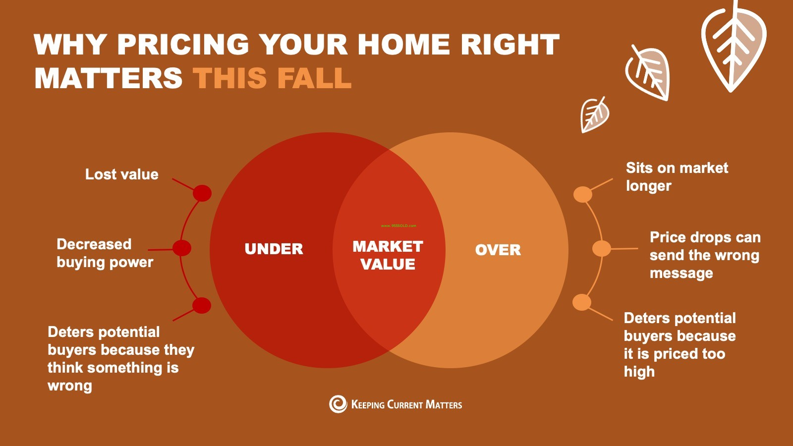 Thumbnail image for Why pricing your home matters now more than ever!